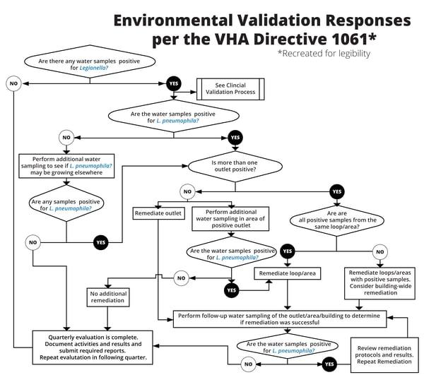 Environmental Validation Responses per the VHA Directive 1061