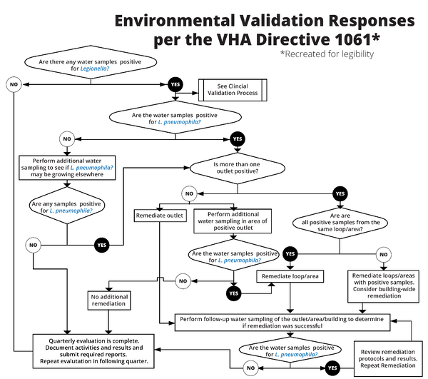 Environmental Validation Responses per the VHA Directive 1061