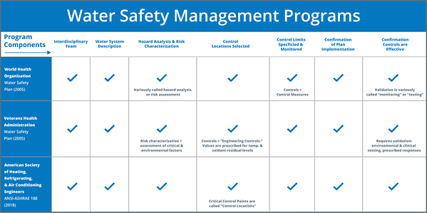 Published Guidelines & Directives for Water Safety Management Programs - UPDATED 2018
