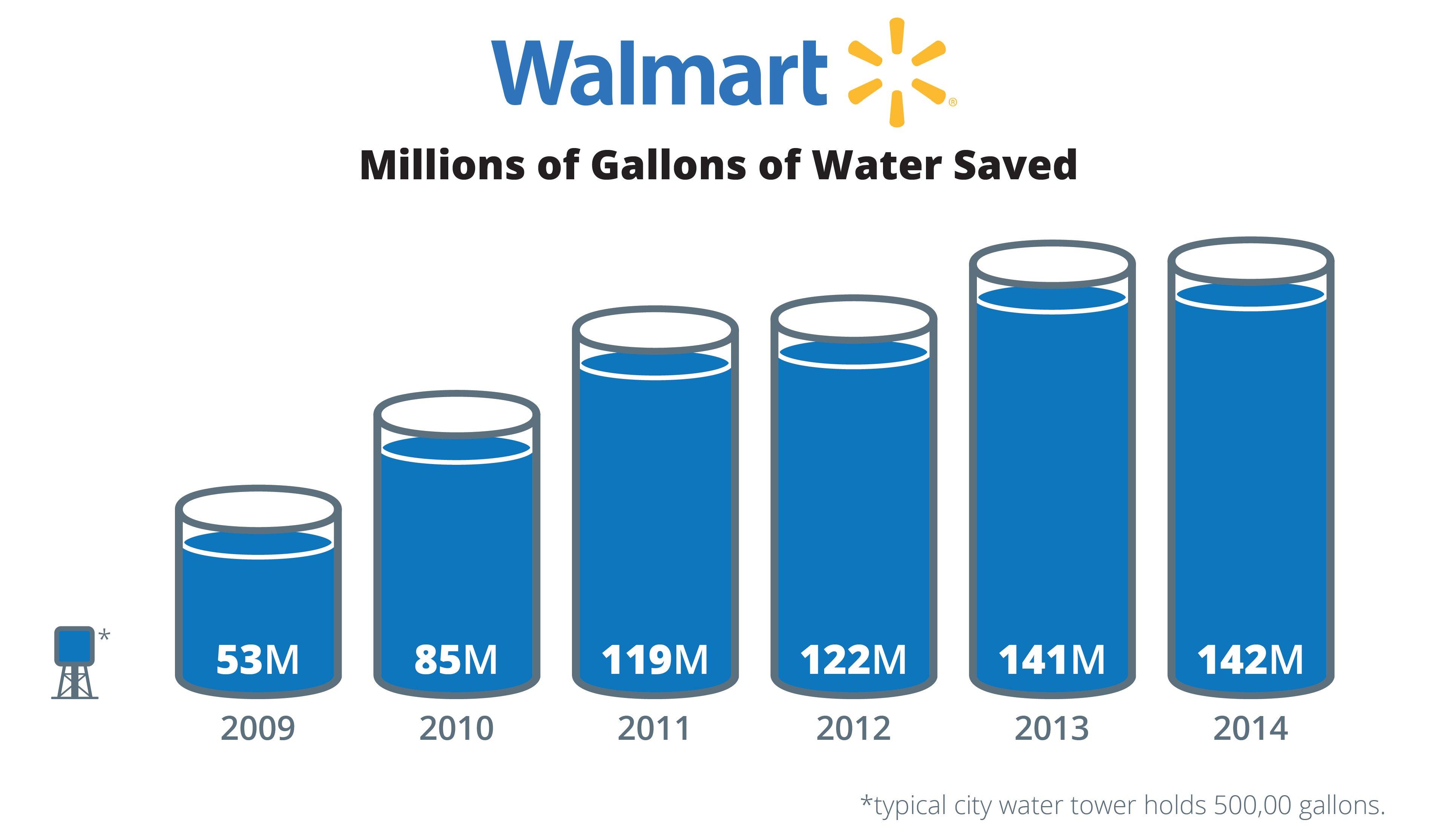 Walmart Case Study Graphic 1-01