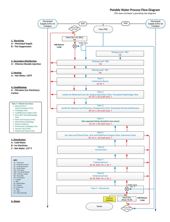 potable water process flow diagram