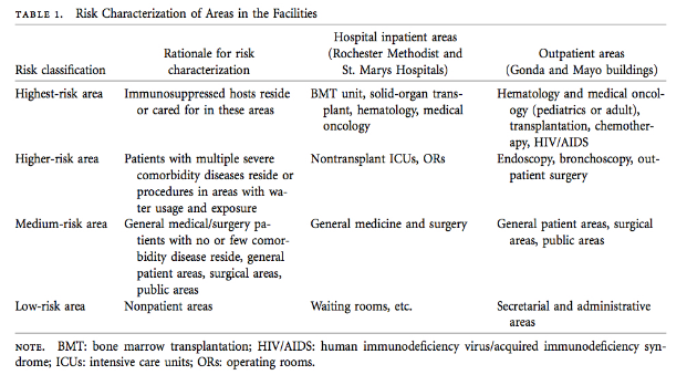 risk characterization of areas in the facilities